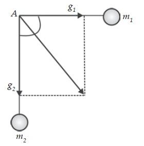 Percepatan gravitasi yang diakibatkan oleh dua benda.