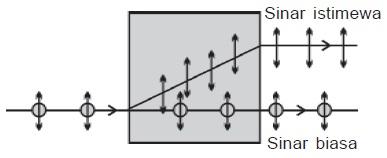 Polarisasi Cahaya Karena Bias Kembar (Pembiasan Ganda)