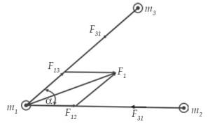 Resultan dua gaya gravitasi