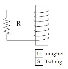 Soal Kompetensi Induksi Elektromagnetik Kelas 12