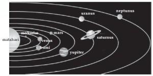 Soal Kompetensi Keteraturan Gerak Planet