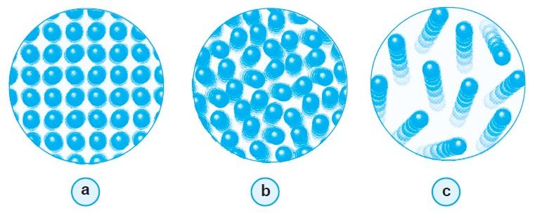 Susunan partikel sifat zat