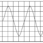 Alat Ukur Arus Dan Tegangan Bolak-Balik (AC) Dengan CRO