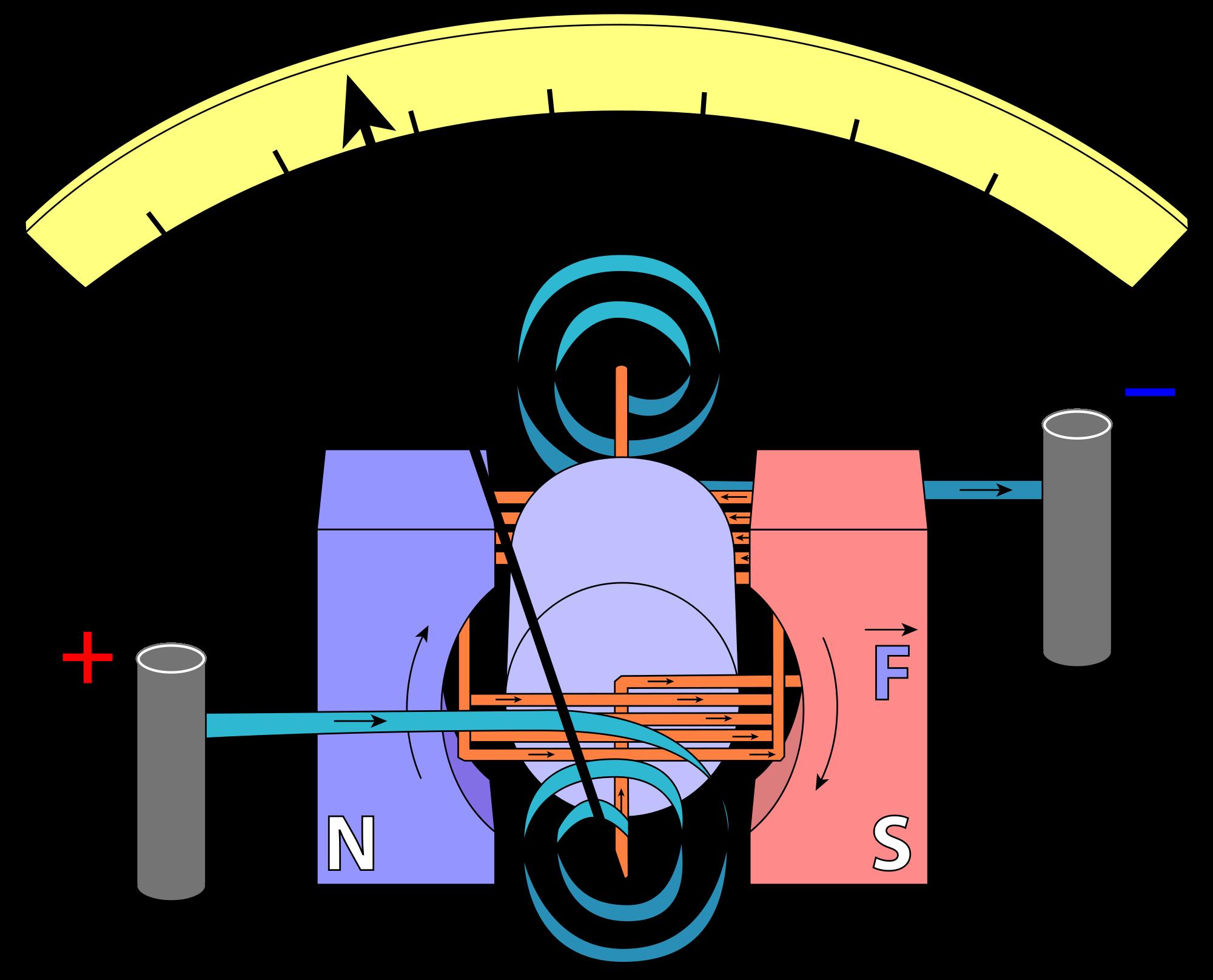 Amperemeter Dan Voltmeter DC