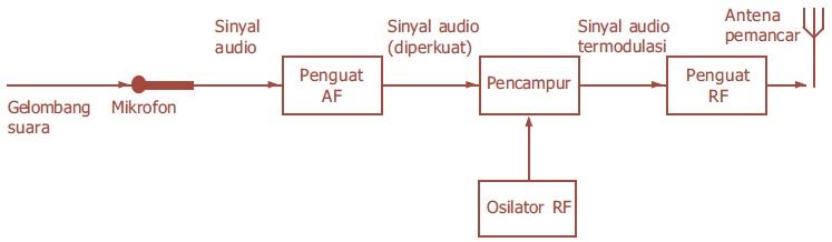 Aplikasi Gelombang Elektromagnetik Untuk Radio