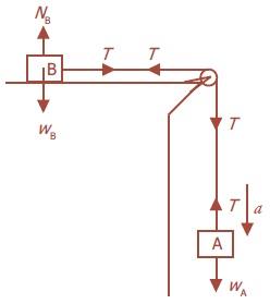 Aplikasi Hukum-Hukum Newton Tentang Gerak 2