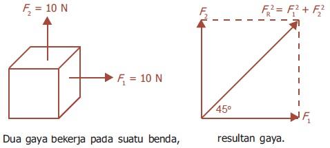 Aplikasi Hukum-Hukum Newton tentang Gerak