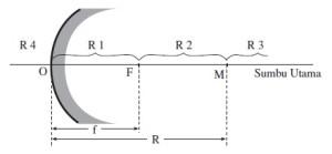 Bagian-baggian cermin cembung