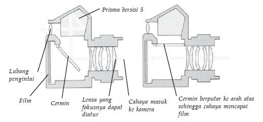 Bagian-bagian kamera