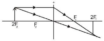 Benda di 2 F (s = 2f)