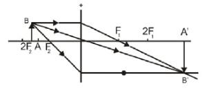Benda di antara F2 dan 2F2