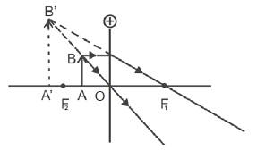Benda di antara O dan F