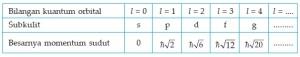 Bilangan Kuantum Orbital