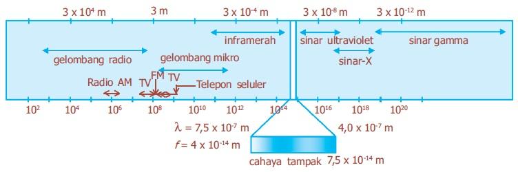 Cahaya Adalah Gelombang Elektromagnetik