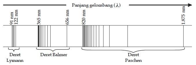 Deret Spektrum Atom Hidrogen