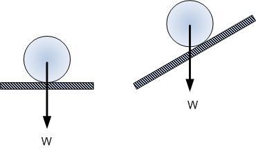 Dinamika Partikel Fisika Zone