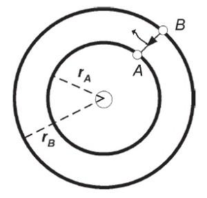 Elektron berpindah dari lintasan B ke lintasan A