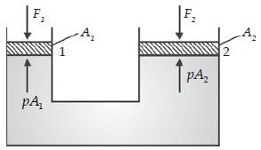 Fluida statis (Prinsip kerja dongkrak hidrolik)