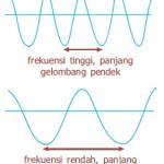 Frekuensi Gelomang Bunyi