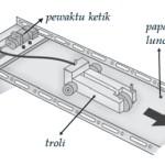 Gambar Percobaan Gerak Lurus Beraturan (GLB)