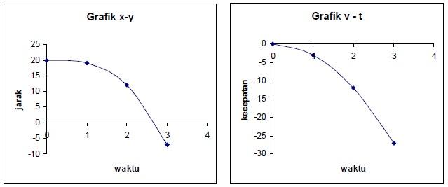Grafik Pembahasan Soal Gerak partikel