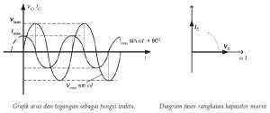 Grafik dan Diagram Fasor Kapasitor Pada Rangkaian Arus Bolak-Balik