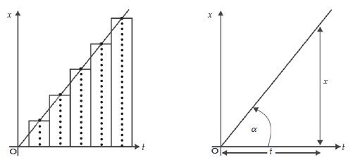 Grafik kedudukan terhadap waktu dari gerak lurus beraturan