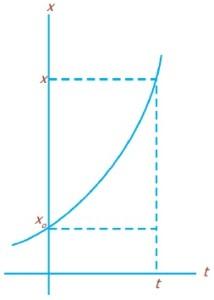 Grafik perpindahan terhadap waktu GLBB