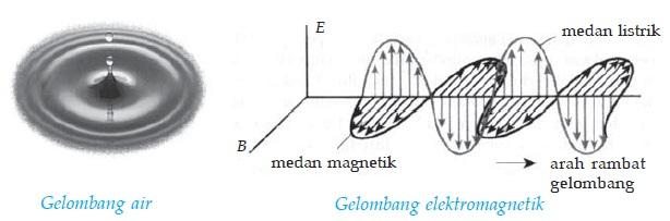 Hipotesis Maxwell