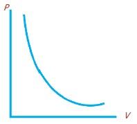 Hukum Boyle Tentang Pemuaian Gas