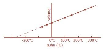 Hukum Charles Tentang Pemuaian Gas
