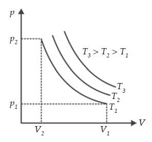 Hukum-Hukum Gas Ideal