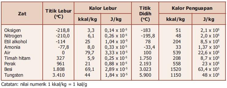 Kalor Laten