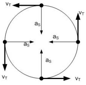 Kecepatan Tangensial Pada Gerak Melingkar Fisika Zone