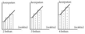Kegiatan 1 Percobaan Hukum II Newton