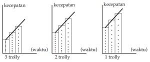 Kegiatan 2 Percobaan Hukum II Newton