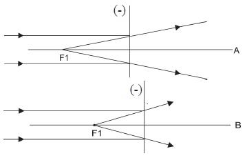 Kekuatan Lensa (P) Cekung