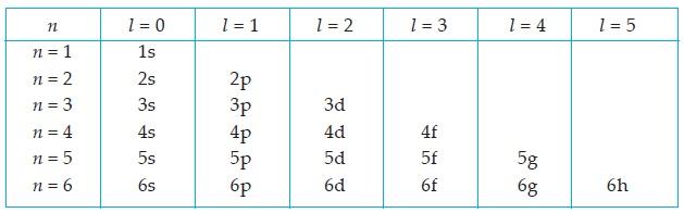Kombinasi antara bilangan kuantum utama