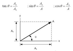 Komponen Vektor
