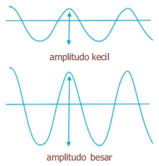 Kuat Lemah Bunyi