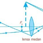 Lensa teropong teresterial spyglass