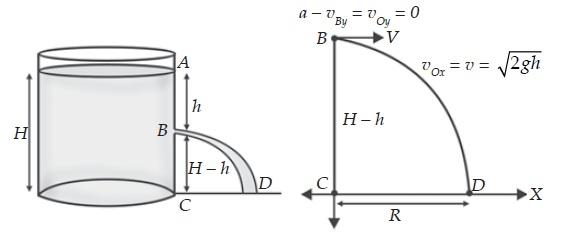Lintasan air (fluida) pada tangki berlubang