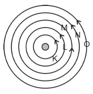 Lintasan stasioner elektron