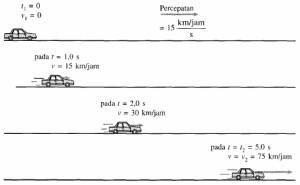 Pembahasan Soal Percepatan Rata-Rata