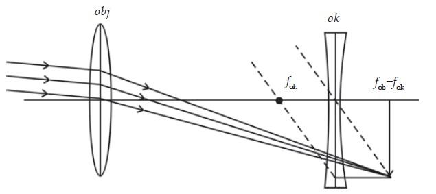 Pembentukan bayangan teropong panggung dengan mata tak berakomodasi