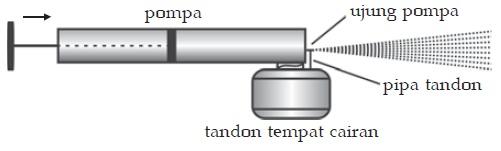 Penerapan Asas Bernoulli Pada Alat Penyemprot