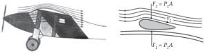 Penerapan Asas Bernoulli Pada Gaya Angkat Sayap pada Pesawat Terbang