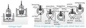 Penerapan Hukum Archimedes Pada Kapal Selam dan Galangan Kapal