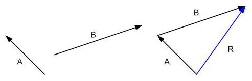 Penjumlahan Vektor Dengan Metode Geometris