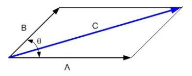 Penjumlahan Vektor Dengan Metode Jajaran Genjang